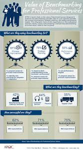 infographic value of benchmarking for professional services this infographic looks at why organizations in the professional services industry conduct benchmarking what they are benchmarking and what value it adds