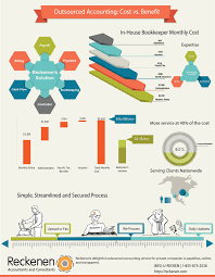 cost benefit of in house vs outsourced accounting reckenen this infographic