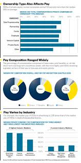 ceo pay in private companies net chief executive for more information on the ceo senior executive compensation for private companies 2015 2016 report click here