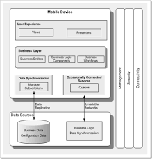 application architecture visios now available   j d  meier    s blogmobile application archetype