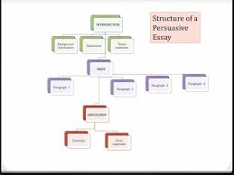 writing persuasive essays purpose the aim of a persuasive or