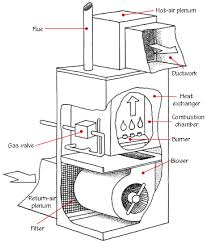 how forced air systems work   hometips©don vandervort  hometips  furnace  s diagram