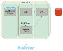 java ee  twitter demo   javaone technical general session    java ee  is a complete stack that provides support for all three tiers  this application uses a java server faces front end and uses primefaces widget