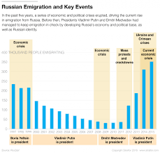 the problem russia s best and brightest worldview since 2012 the number of russians leaving the country has steadily climbed from 36 774 in 2011 to some 350 000 in 2015