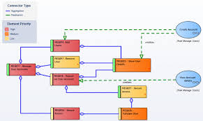 diagram legends   enterprise architect user guidefrom version    of enterprise architect  legends have taken on additional capabilities  including the ability to auto color elements in different ways and