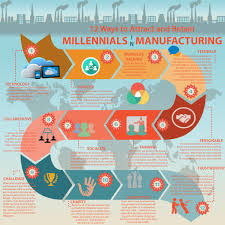 millennials in manufacturing motivated monday caleb bagwell employee education specialist john maxwell certified leadership coach grinkmeyer leonard financial toll 866 695 5162 office 205 970