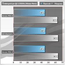 """Обзор <b>термопасты Arctic MX</b>-<b>4</b>. Версия """"два-в-одном ..."""