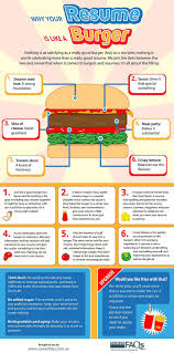 best images about resumes resume tips executive why your resume is like a burger career faqs