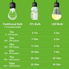 <b>LED Ceiling Lights</b> available for all Indoor Spaces | Lights.co.uk