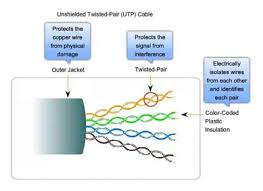 What Is Unshielded-Twisted-Pair (<b>UTP</b>) <b>Cable</b> – Fosco Connect