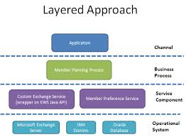 v p mouttoucomarasamy    s blog    ews int layered approach