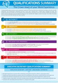 how to write a qualifications summary resume genius qualifications summary infographic