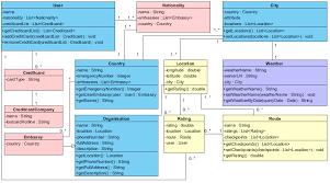 structural design of the app   class diagram  the one percentclass diagram
