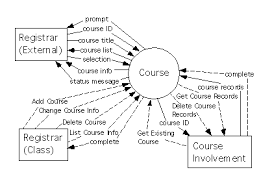 cpsc    completing the specification of functionalcontext diagram for ``course