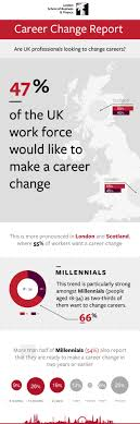 career change and job satisfaction infographic lsbf share this infographic on your site