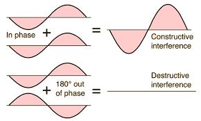 Image result for destructive interference formula