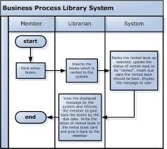 business process diagram   have dreams and make it happen    can see the flow well from this diagram  it    ll be hard to imagine my description above so i should give the example of simple business process diagram