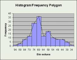 statistics displaying data frequency polygon   wikibooks  open    frequency polygon edit