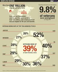 push under way to hire veterans in public private sectors president obama has also launched initiatives to help veterans jobs and proposed tax credits designed to lower veteran unemployment through increased
