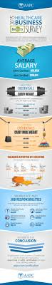 infographic healthcare business salary survey aapc salary survey infographic 1 9 final