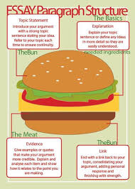 images about learning and study skills on pinterest  a very creative way so that they are always agreed structure of an essay or paragraph
