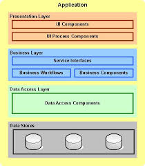 getting started java   application architectureapplication architecture diagram