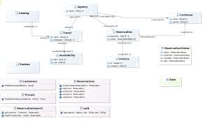 implement the applicationthe class diagram is an unsynchronized diagram which means that the user has to add existing elements manually on the diagram to see them