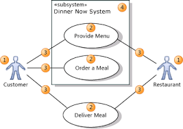 uml use case diagrams  guidelineselements in a use case diagram