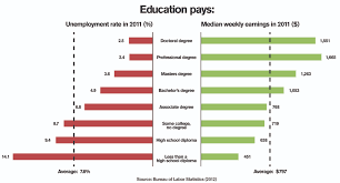 a college degree pays off more than ever before asu now full image