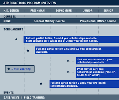 Joining Air Force ROTC