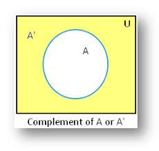 complement of a set using venn diagram   example on complement of    complement of a set using venn diagram