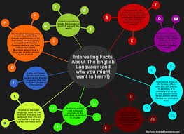 best images about interesting language facts 17 best images about interesting language facts english language language and english