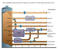 refining crude oil   energy explained  your guide to understanding    diagram of a refinery process flow  adapted from chevron