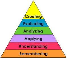 learning pyramid