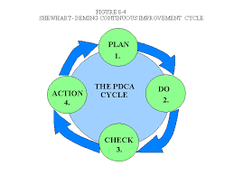 management accounting  concepts  techniques  and controversial    shewart deming plan  do  check  action continuous improvement cycle