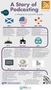 a history and timeline of scottish gaelic podcasting pictograph gaelic podcasting 6