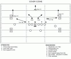 cshort site     defense in footballcover