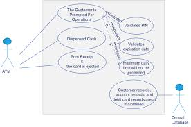 banking system atm   use case diagramuse case diagram