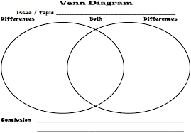 graphic organizers   margd teaching posterspicture  venn diagram  word