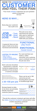 how to understand your customer and feel their pain the how to understand your customer and feel their pain