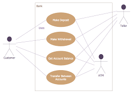 bank systembank system   atm use case diagram