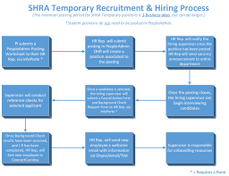 hr recruitment manager interview questions curriculum vitae hr recruitment manager interview questions recruitment human resources interview questions answers temporary shra spa employees unc
