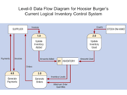 software engineering data flow diagrams using data flow diagrams    hoosier burger    s current physical inventory control system  b  level  data flow diagram