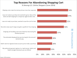 chart shipping costs are a top reason people abandon their chart shipping costs are a top reason people abandon their shopping cart business insider