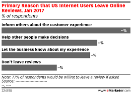 primary reason that us internet users leave online reviews jan preview from pro