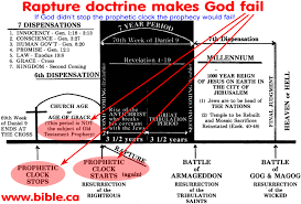 rapture doctrine invented by john darby in ad click to view