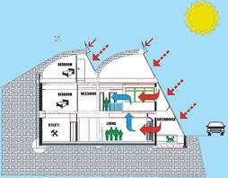 Earth Sheltered Active Home PlanEarth sheltered buildings best protect against extreme temperature variations  storms  earthquakes  noise and even military strikes