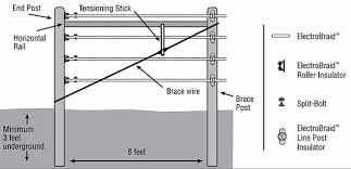 planning your electrobraid horse fence system electrobraid brace wire diagram for end posts