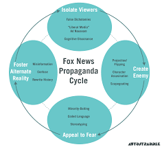 fox news bias essay writinggroup web fc com fox news bias essay