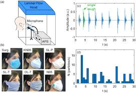 Efficacy of <b>masks</b> and face coverings in controlling outward aerosol ...